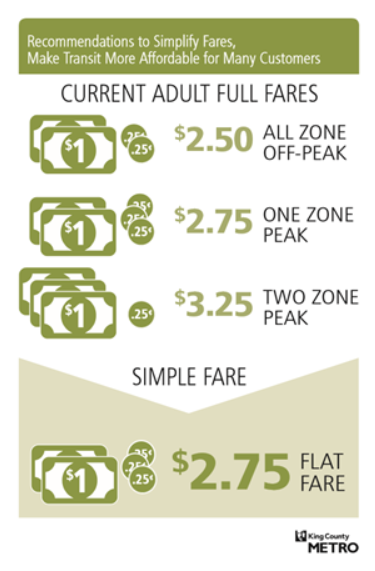 New, Simplified Fares for Metro – Councilmember Jeanne Kohl